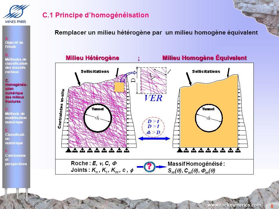 8 www.rocknumerics.com Roche : E,, C, Joints : K n, K t, K nt, c, Massif Homogénéisé : S m ( ), C m ( ), m ( ) ? A. Objectif de létude B. Méthodes de