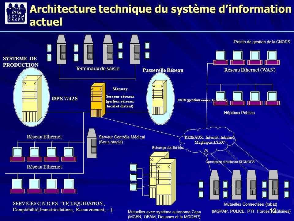 12 RESEAUX: Internet, Intranet, Maghripac,LS,RC SYSTEME DE PRODUCTION Réseau Ethernet Manway Serveur réseaux (gestion réseaux local et distant) Passer