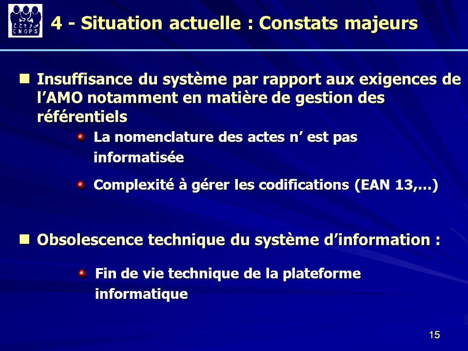 15 Insuffisance du système par rapport aux exigences de lAMO notamment en matière de gestion des référentiels Insuffisance du système par rapport aux