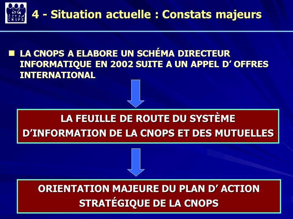 18 4 - Situation actuelle : Constats majeurs LA CNOPS A ELABORE UN SCHÉMA DIRECTEUR INFORMATIQUE EN 2002 SUITE A UN APPEL D OFFRES INTERNATIONAL LA CN
