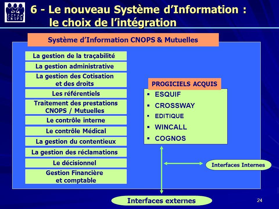 24 Système dInformation CNOPS & Mutuelles La gestion des Cotisation et des droits La gestion administrative Les référentiels Traitement des prestation