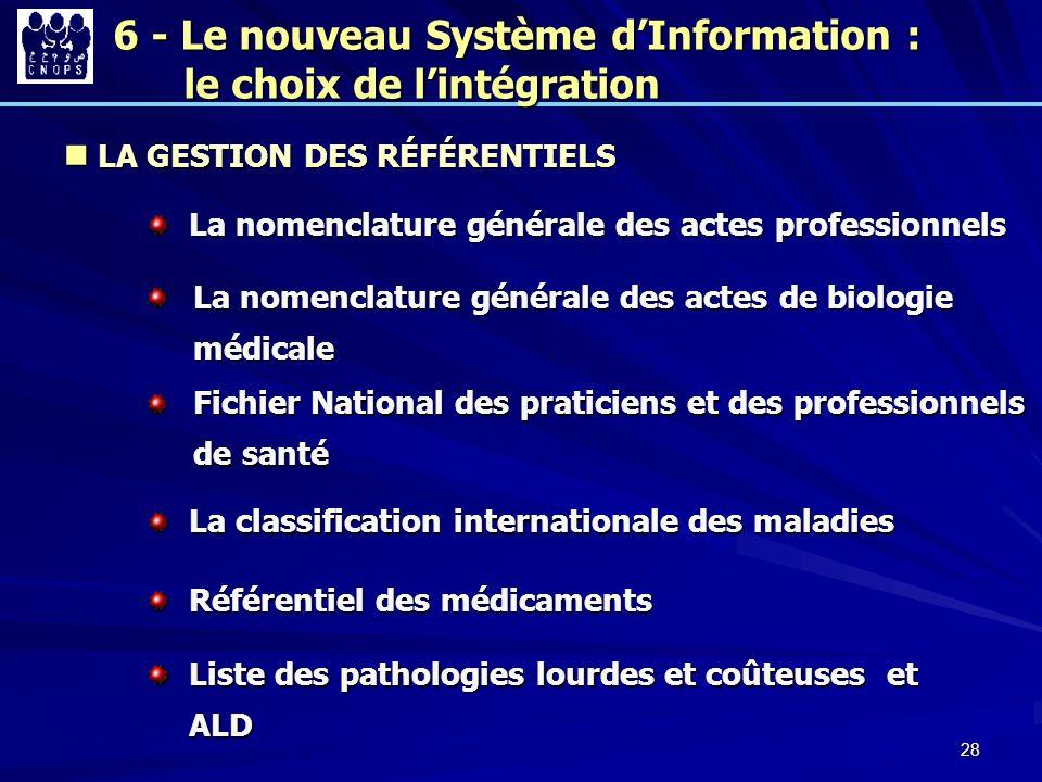 28 La nomenclature générale des actes professionnels La nomenclature générale des actes de biologie médicale Fichier National des praticiens et des pr