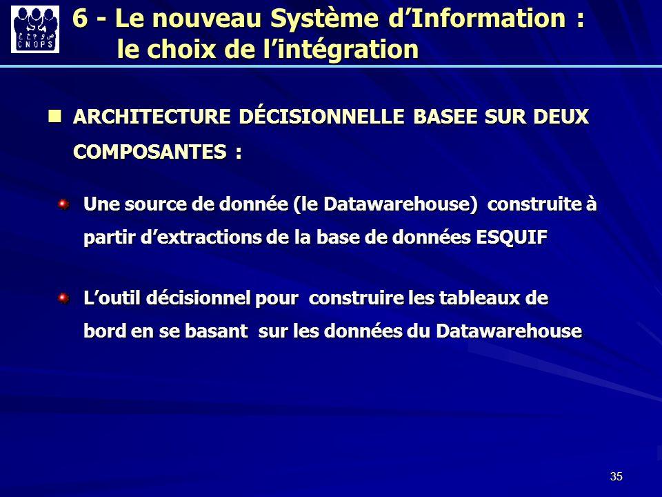 35 ARCHITECTURE DÉCISIONNELLE BASEE SUR DEUX COMPOSANTES : ARCHITECTURE DÉCISIONNELLE BASEE SUR DEUX COMPOSANTES : Une source de donnée (le Datawareho