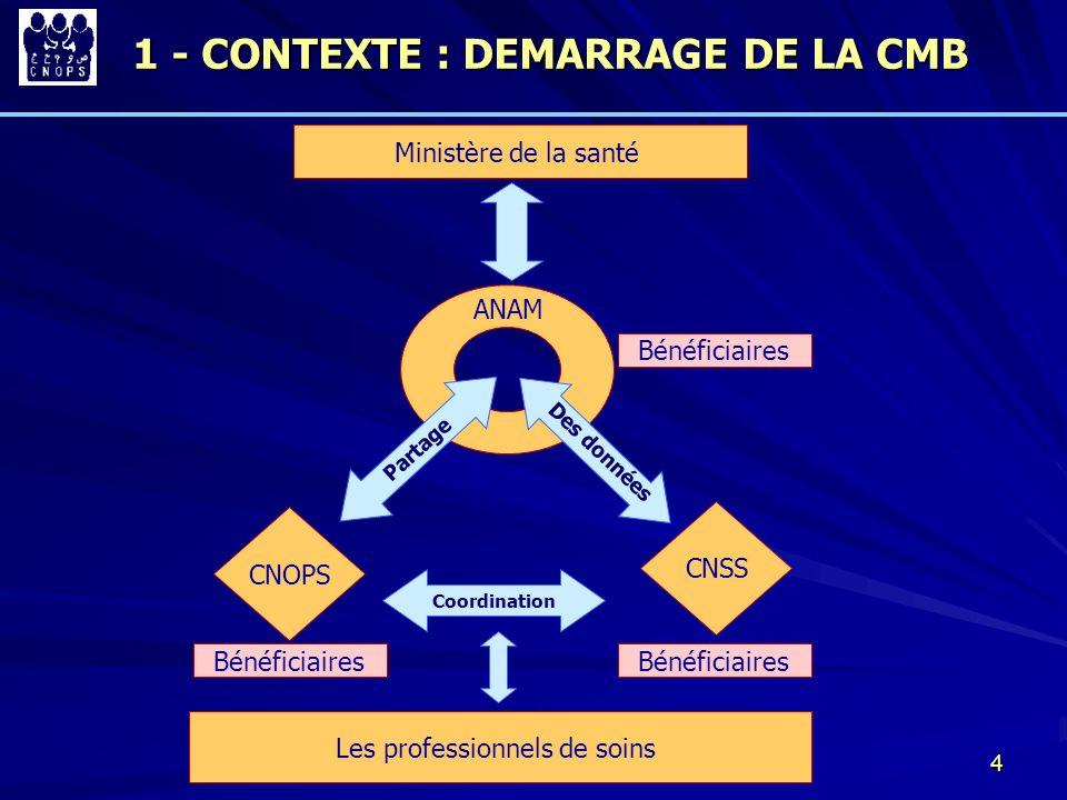 4 1 - CONTEXTE : DEMARRAGE DE LA CMB Ministère de la santé CNOPS CNSS Les professionnels de soins Coordination ANAM Partage Des données Bénéficiaires