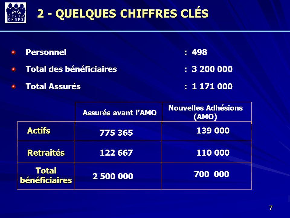 7 2 - QUELQUES CHIFFRES CLÉS Personnel : 498 Assurés avant lAMO Nouvelles Adhésions (AMO) Actifs Retraités Total bénéficiaires 775 365 122 667 2 500 0