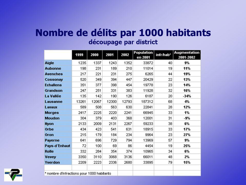 Nombre de délits par 1000 habitants découpage par district