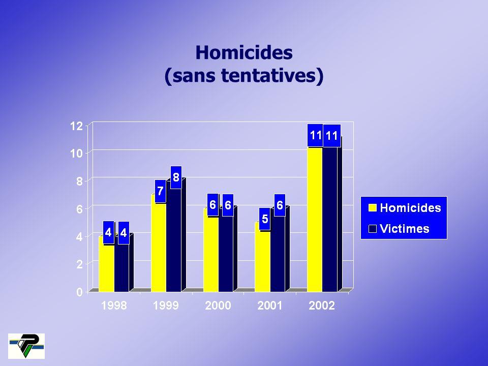 Homicides (sans tentatives)