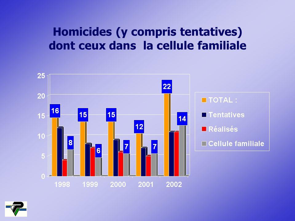 Homicides (y compris tentatives) dont ceux dans la cellule familiale