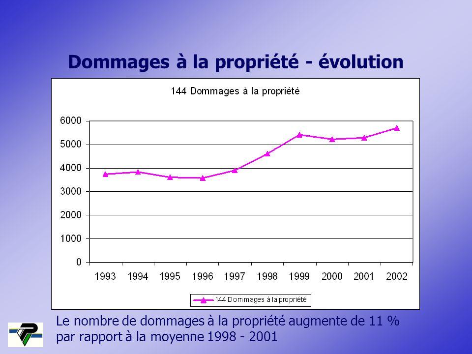 Le nombre de dommages à la propriété augmente de 11 % par rapport à la moyenne 1998 - 2001 Dommages à la propriété - évolution