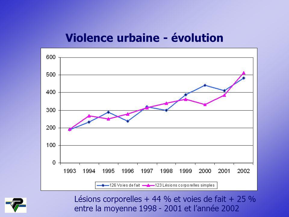 Lésions corporelles + 44 % et voies de fait + 25 % entre la moyenne 1998 - 2001 et lannée 2002 Violence urbaine - évolution