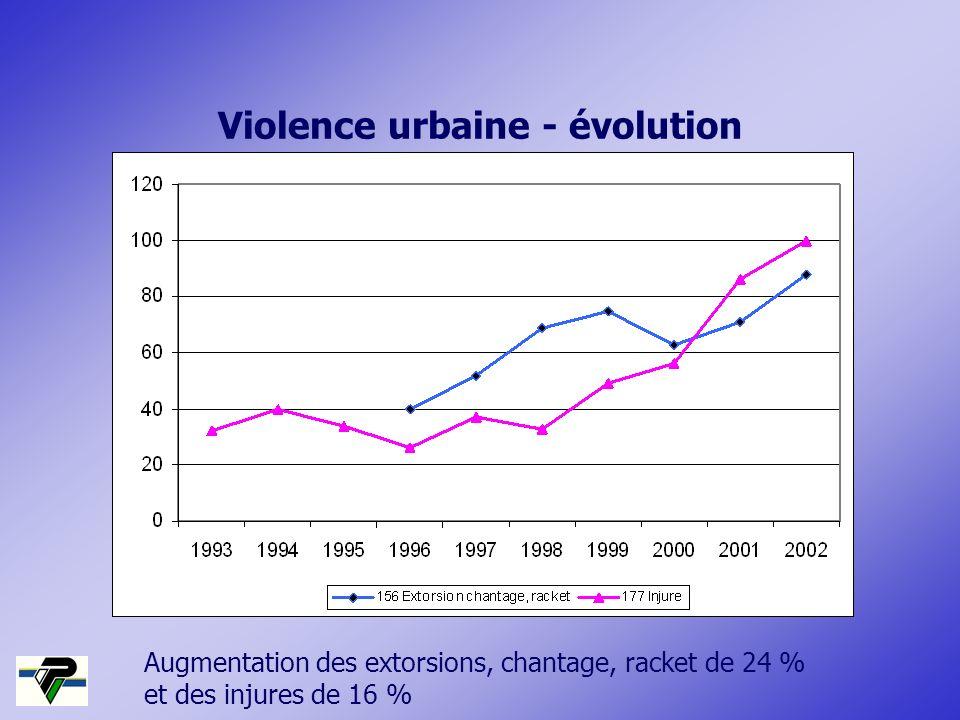 Augmentation des extorsions, chantage, racket de 24 % et des injures de 16 % Violence urbaine - évolution