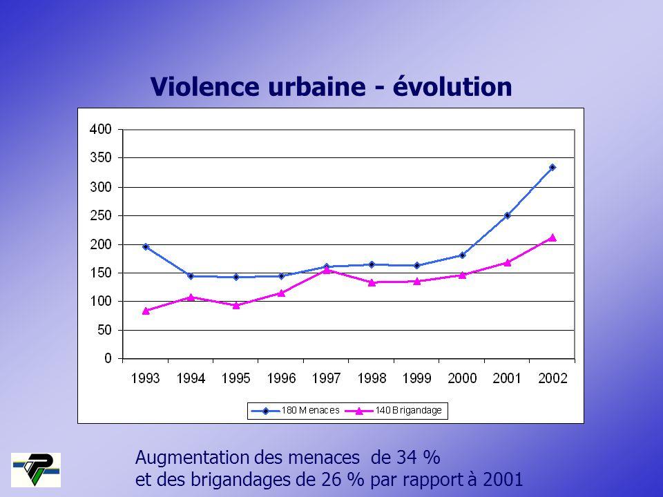 Augmentation des menaces de 34 % et des brigandages de 26 % par rapport à 2001