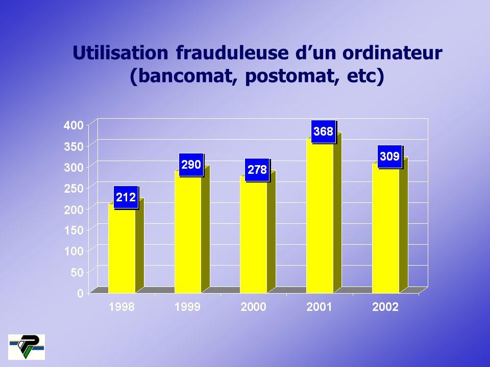 Utilisation frauduleuse dun ordinateur (bancomat, postomat, etc)