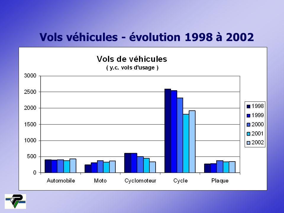 Vols véhicules - évolution 1998 à 2002