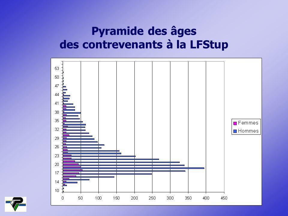 Pyramide des âges des contrevenants à la LFStup