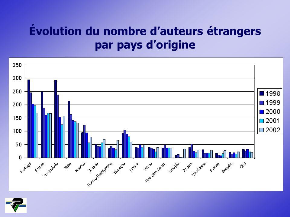 Évolution du nombre dauteurs étrangers par pays dorigine