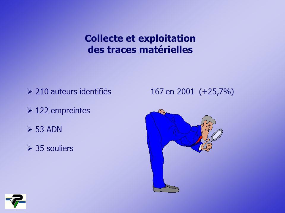 210 auteurs identifiés 167 en 2001 (+25,7%) 122 empreintes 53 ADN 35 souliers Collecte et exploitation des traces matérielles