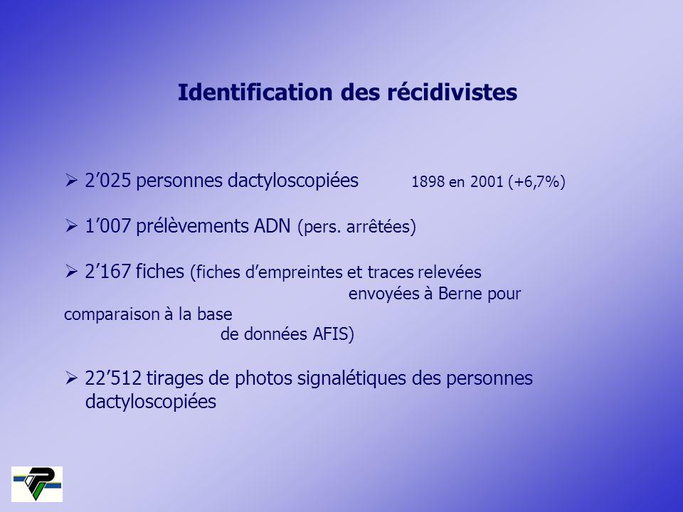 2025 personnes dactyloscopiées 1898 en 2001 (+6,7%) 1007 prélèvements ADN (pers. arrêtées) 2167 fiches (fiches dempreintes et traces relevées envoyées