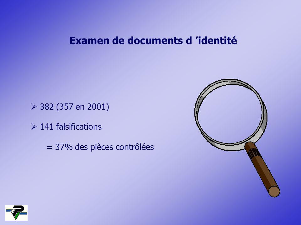 382 (357 en 2001) 141 falsifications = 37% des pièces contrôlées Examen de documents d identité
