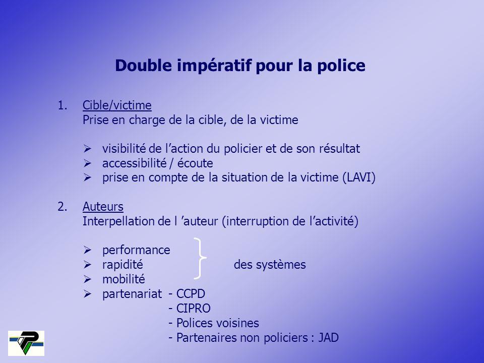 1.Cible/victime Prise en charge de la cible, de la victime visibilité de laction du policier et de son résultat accessibilité / écoute prise en compte