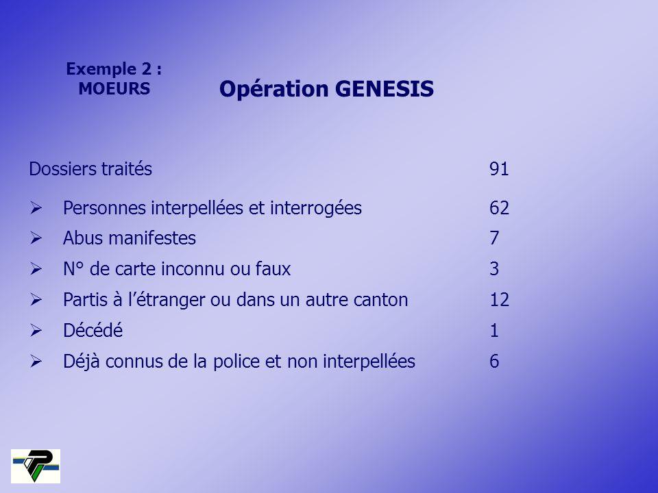 Opération GENESIS Dossiers traités91 Personnes interpellées et interrogées62 Abus manifestes7 N° de carte inconnu ou faux3 Partis à létranger ou dans