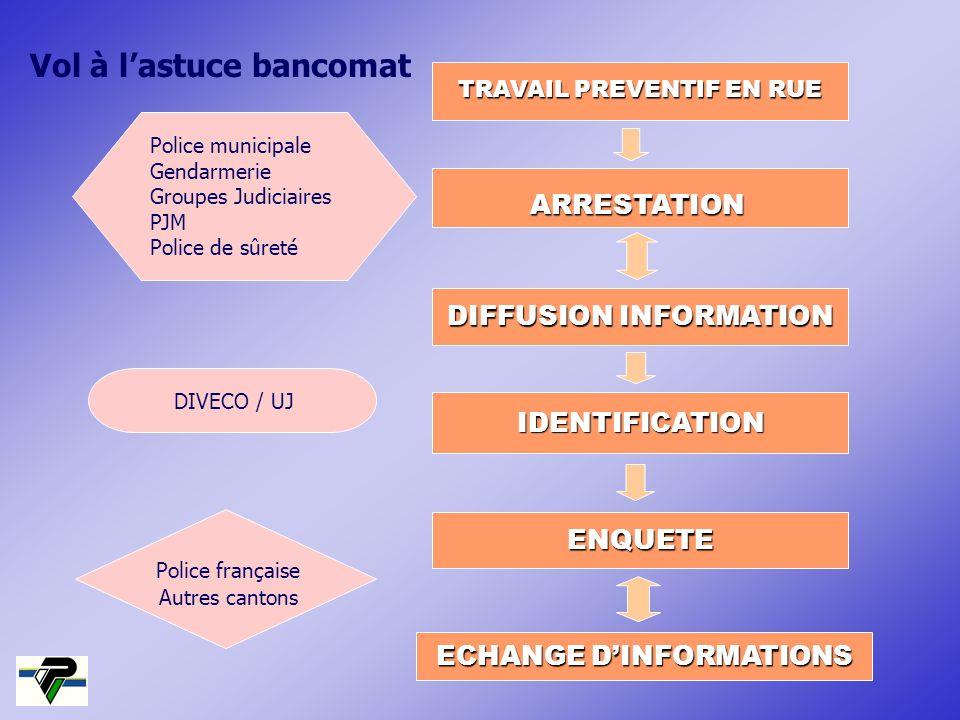 DIVECO / UJ Police française Autres cantons Police municipale Gendarmerie Groupes Judiciaires PJM Police de sûreté TRAVAIL PREVENTIF EN RUE ARRESTATIO