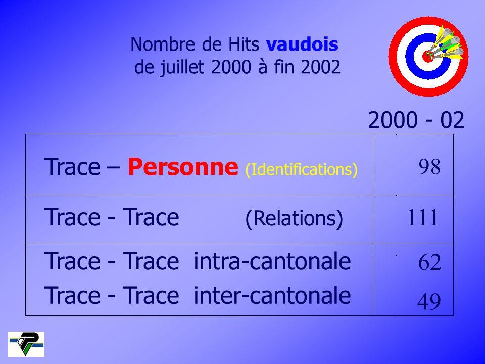 Nombre de Hits vaudois de juillet 2000 à fin 2002 Trace – Personne (Identifications) 2000 - 02 98 Trace - Trace (Relations) 111 49 Trace - Trace inter