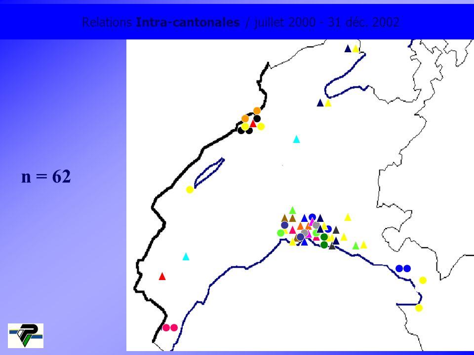 Relations Intra-cantonales / juillet 2000 - 31 déc. 2002 n = 62