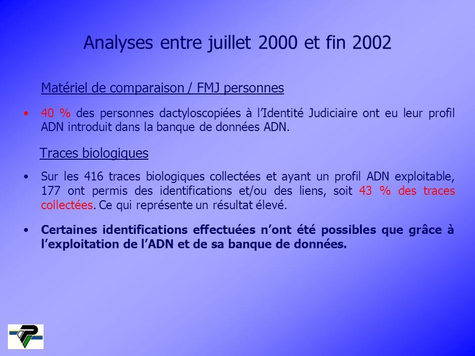 Matériel de comparaison / FMJ personnes 40 % des personnes dactyloscopiées à lIdentité Judiciaire ont eu leur profil ADN introduit dans la banque de d