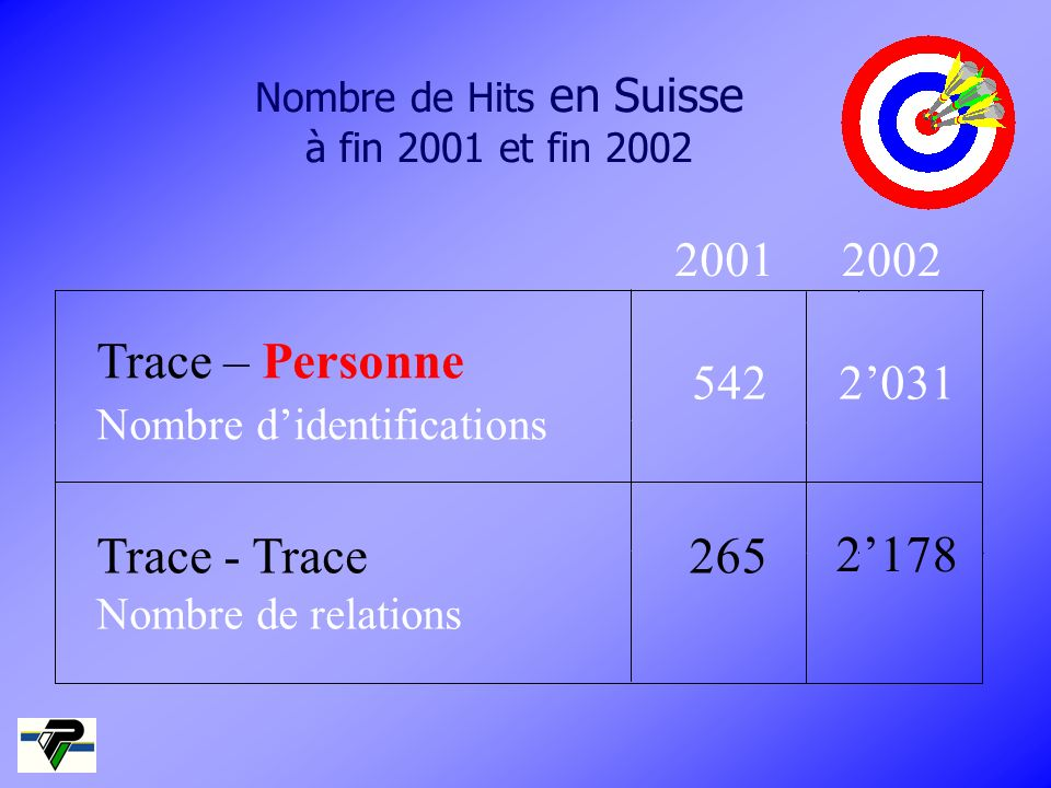 Nombre de Hits en Suisse à fin 2001 et fin 2002 Trace – Personne Nombre didentifications 542 Trace - Trace Nombre de relations 265 20012002 2031 2178