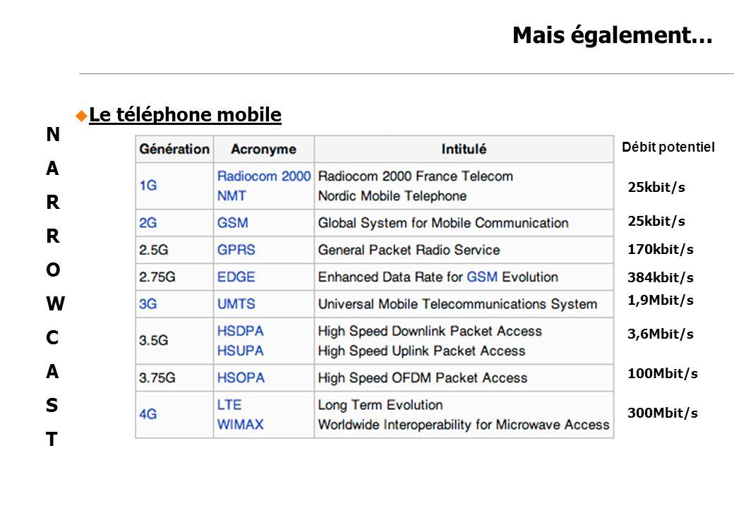 Jean-Marc de Félice 23/11/2007 Mais également… NARROWCASTNARROWCAST Le téléphone mobile 384kbit/s 1,9Mbit/s 3,6Mbit/s 100Mbit/s 300Mbit/s 170kbit/s 25