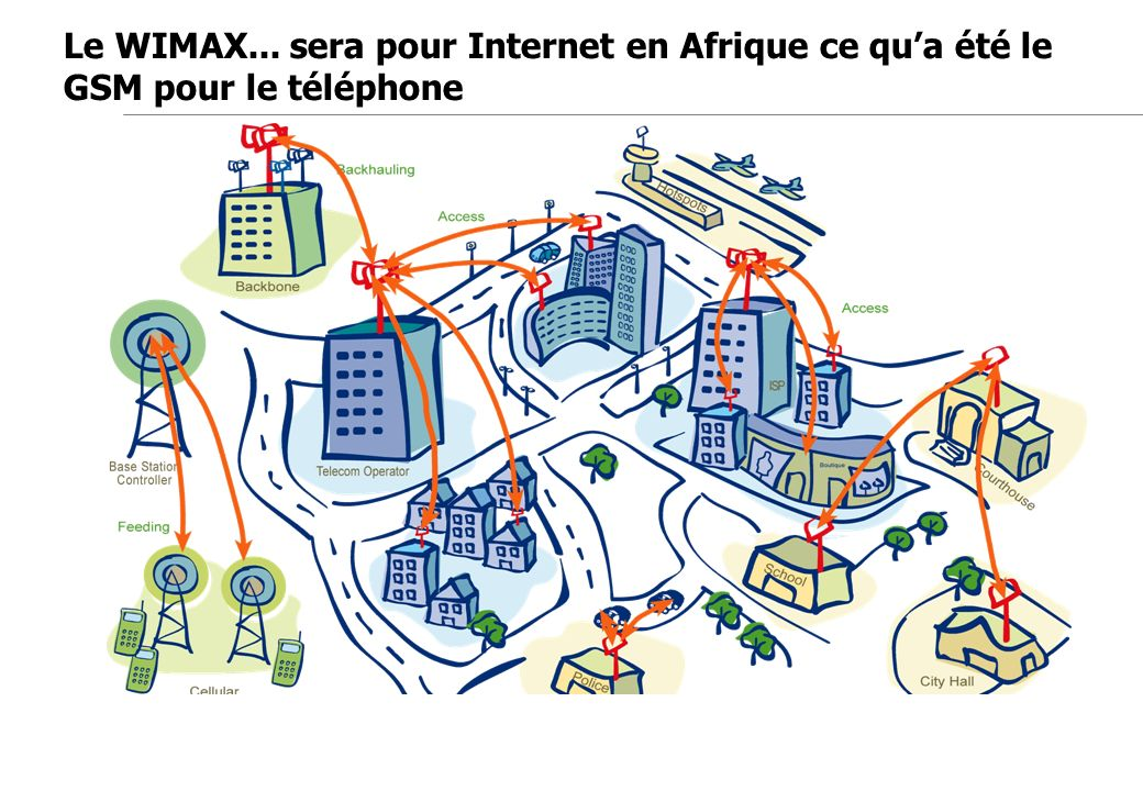 Jean-Marc de Félice 23/11/2007 Le WIMAX... sera pour Internet en Afrique ce qua été le GSM pour le téléphone