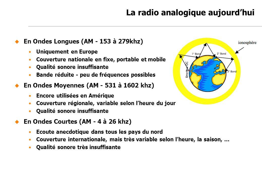 Jean-Marc de Félice 23/11/2007 La radio analogique aujourdhui En Ondes Longues (AM - 153 à 279khz) Uniquement en Europe Couverture nationale en fixe,