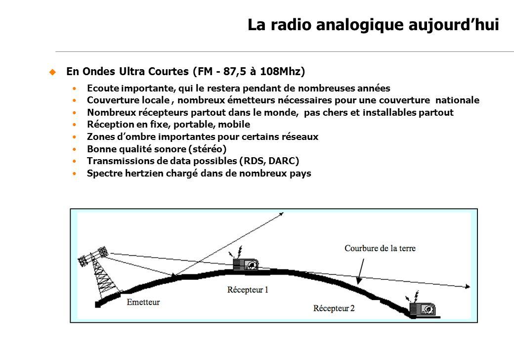 Jean-Marc de Félice 23/11/2007 La radio analogique aujourdhui En Ondes Ultra Courtes (FM - 87,5 à 108Mhz) Ecoute importante, qui le restera pendant de