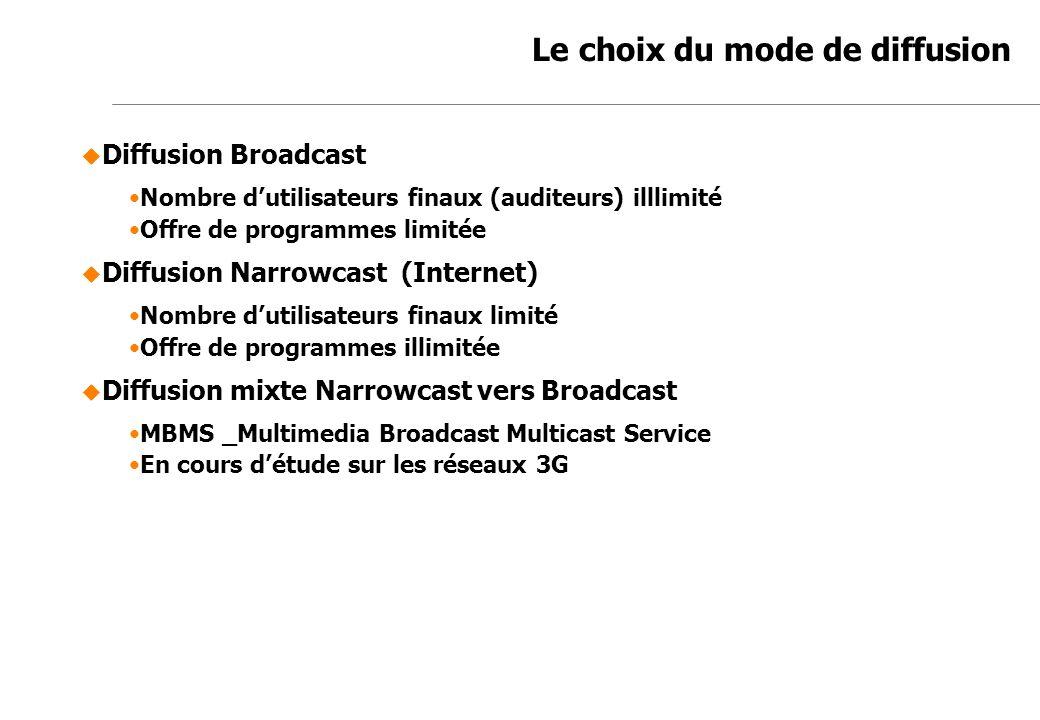 Jean-Marc de Félice 23/11/2007 Le choix du mode de diffusion Diffusion Broadcast Nombre dutilisateurs finaux (auditeurs) illlimité Offre de programmes
