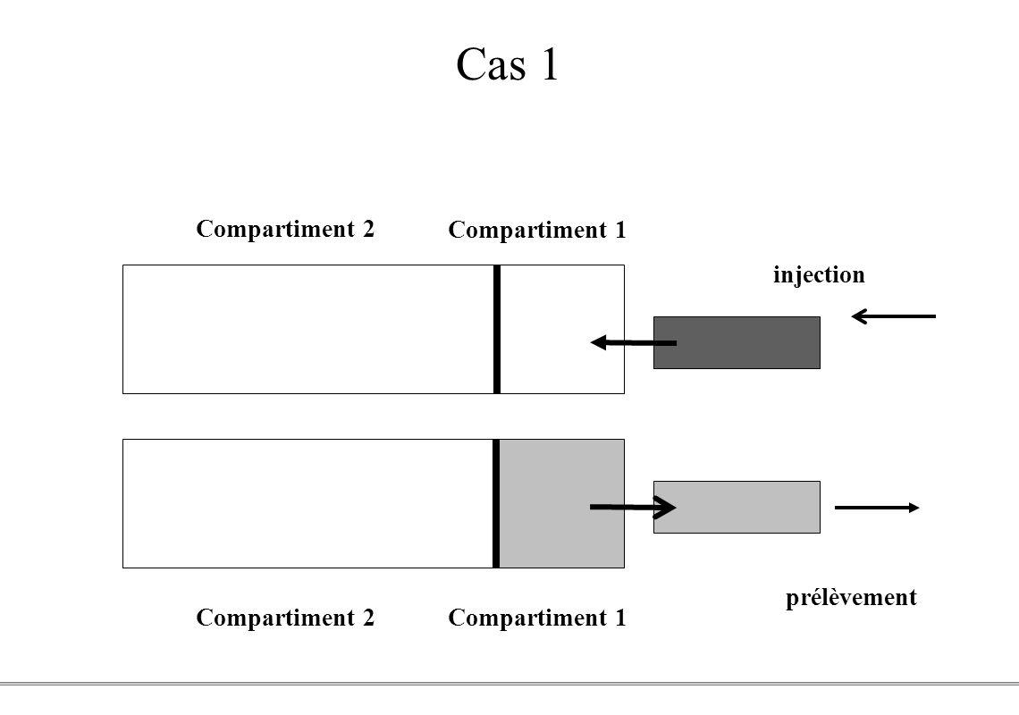 PCEM1 – Biophysique- 37 - Cas 1 Compartiment 2 Compartiment 1 injection prélèvement