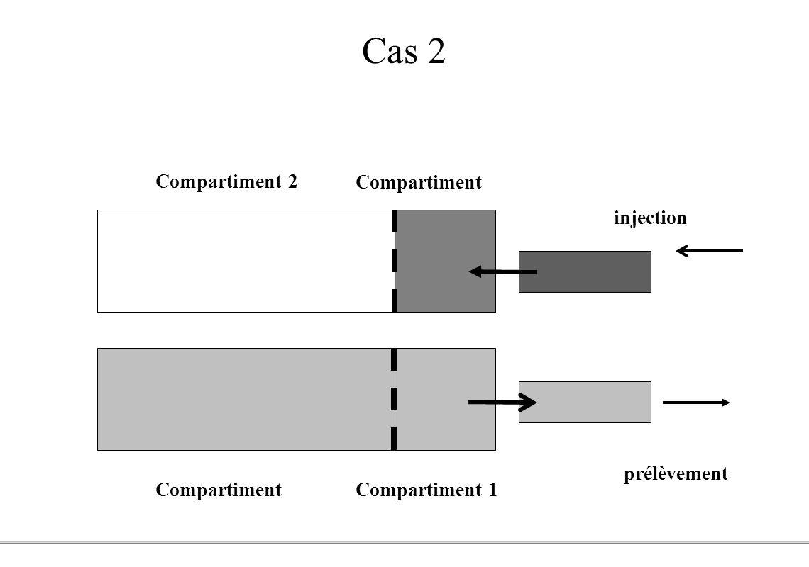 PCEM1 – Biophysique- 39 - Cas 2 Compartiment 2 Compartiment 1 injection prélèvement