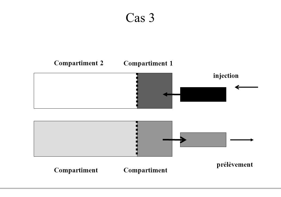 PCEM1 – Biophysique- 41 - Cas 3 Compartiment 2 Compartiment 1 injection prélèvement