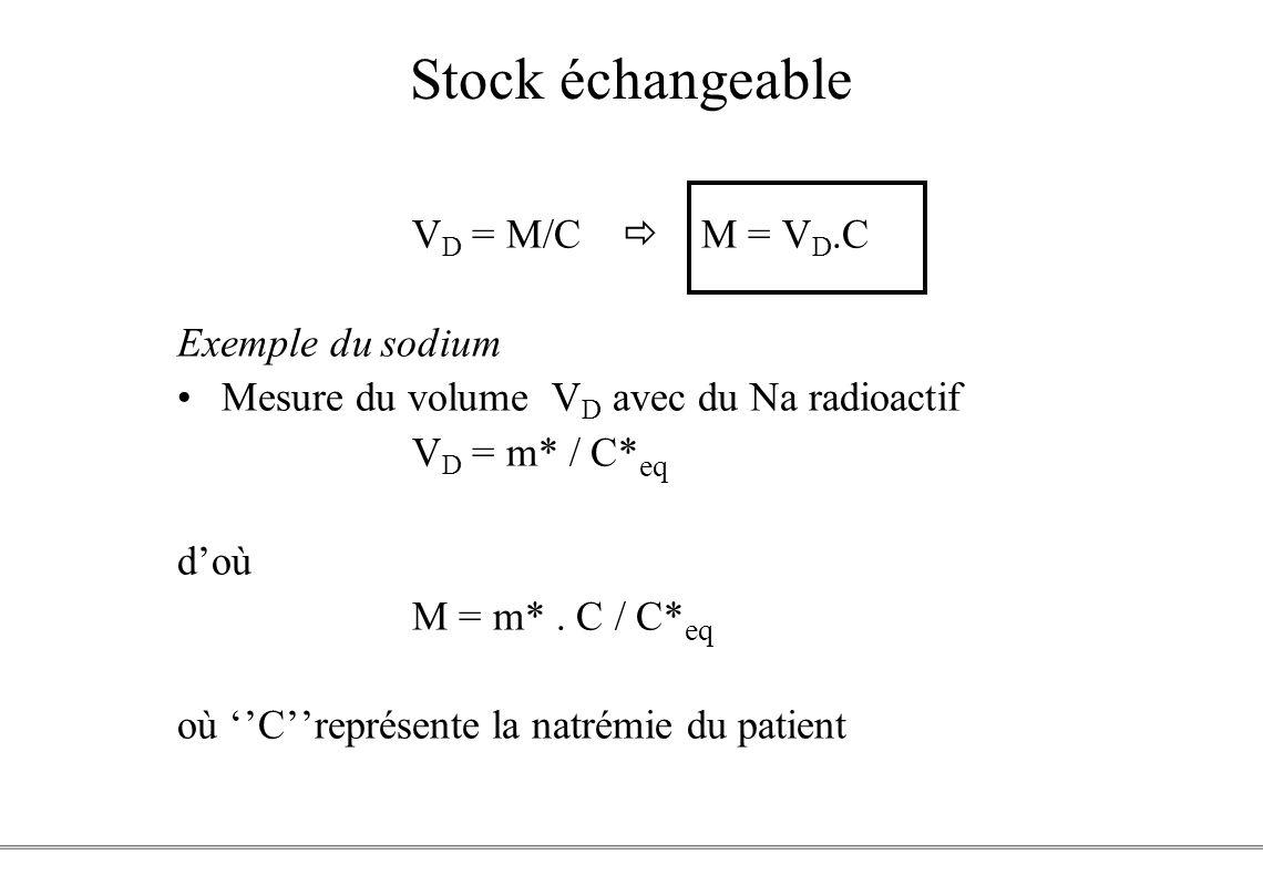 PCEM1 – Biophysique- 44 - Stock échangeable V D = M/C M = V D.C Exemple du sodium Mesure du volume V D avec du Na radioactif V D = m* / C* eq doù M =