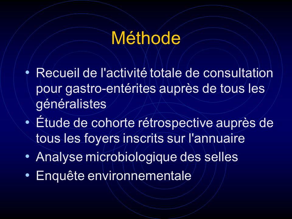 Méthode Recueil de l'activité totale de consultation pour gastro-entérites auprès de tous les généralistes Étude de cohorte rétrospective auprès de to