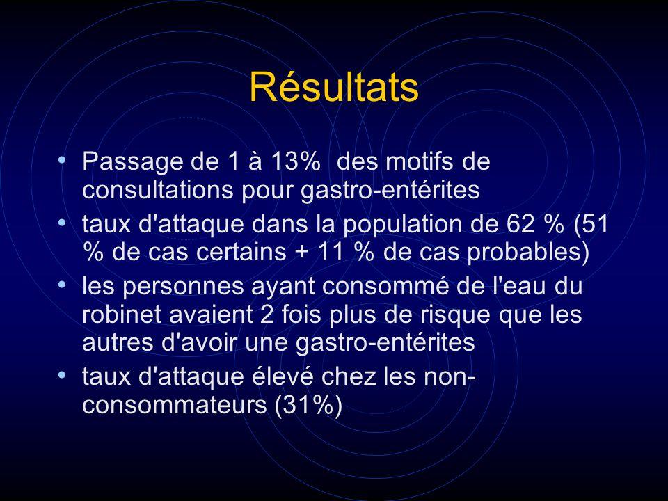 Résultats Passage de 1 à 13% des motifs de consultations pour gastro-entérites taux d'attaque dans la population de 62 % (51 % de cas certains + 11 %