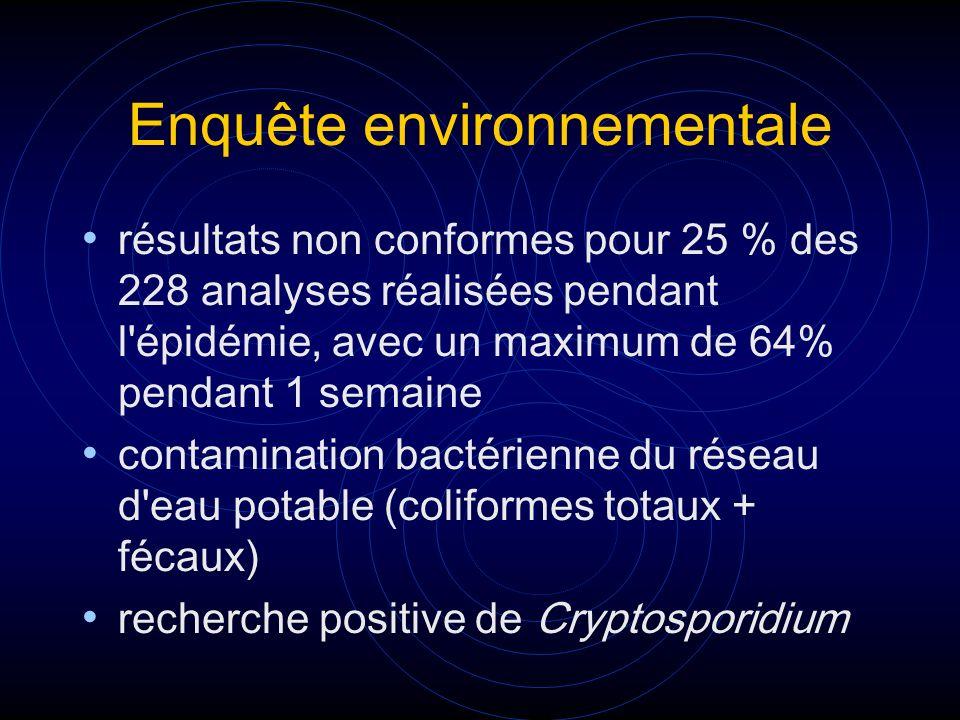 Enquête environnementale résultats non conformes pour 25 % des 228 analyses réalisées pendant l'épidémie, avec un maximum de 64% pendant 1 semaine con