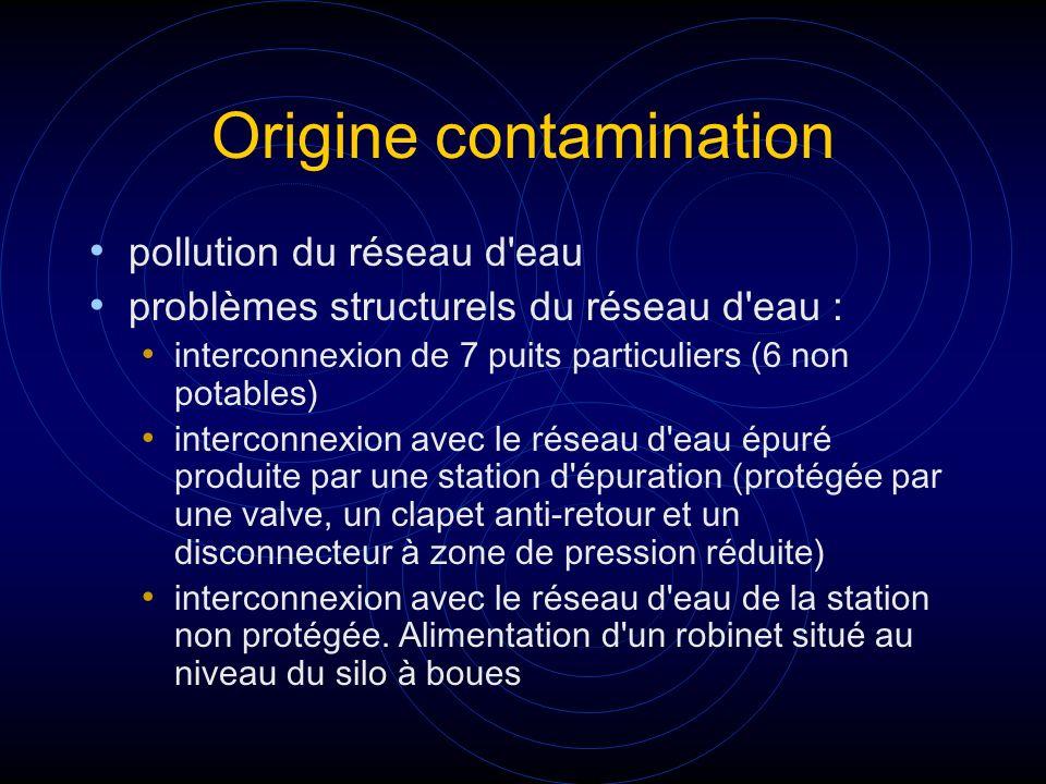 Origine contamination pollution du réseau d'eau problèmes structurels du réseau d'eau : interconnexion de 7 puits particuliers (6 non potables) interc