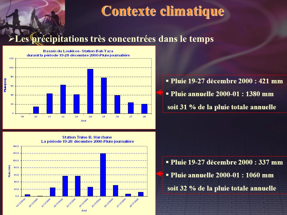 Contexte climatique Les précipitations très concentrées dans le temps Pluie 19-27 décembre 2000 : 337 mm Pluie annuelle 2000-01 : 1060 mm soit 32 % de
