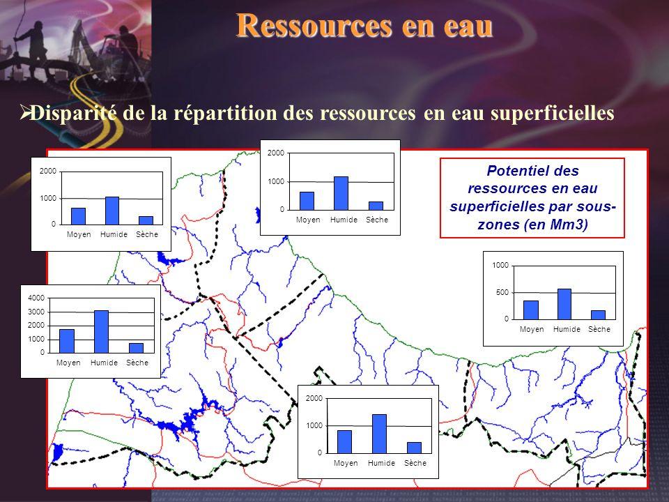 Ressources en eau Disparité de la répartition des ressources en eau superficielles 0 1000 2000 3000 4000 MoyenHumideSèche 0 1000 2000 MoyenHumideSèche