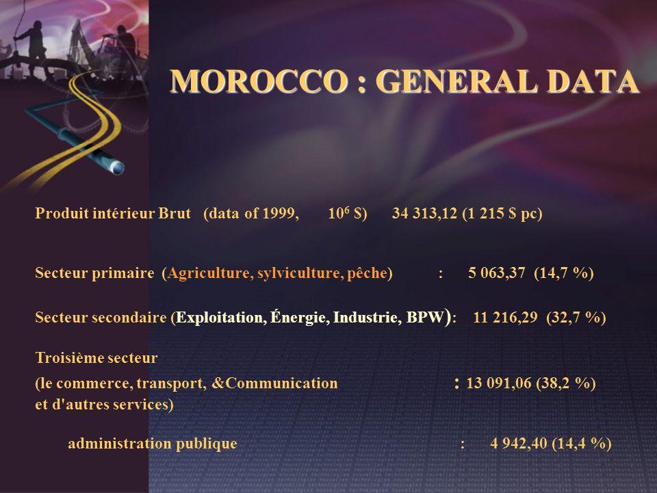 MOROCCO : GENERAL DATA Produit intérieur Brut (data of 1999, 10 6 $) 34 313,12 (1 215 $ pc) Secteur primaire (Agriculture, sylviculture, pêche) : 5 06