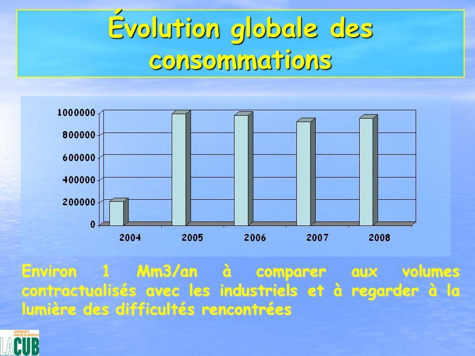 Évolution globale des consommations Environ 1 Mm3/an à comparer aux volumes contractualisés avec les industriels et à regarder à la lumière des diffic