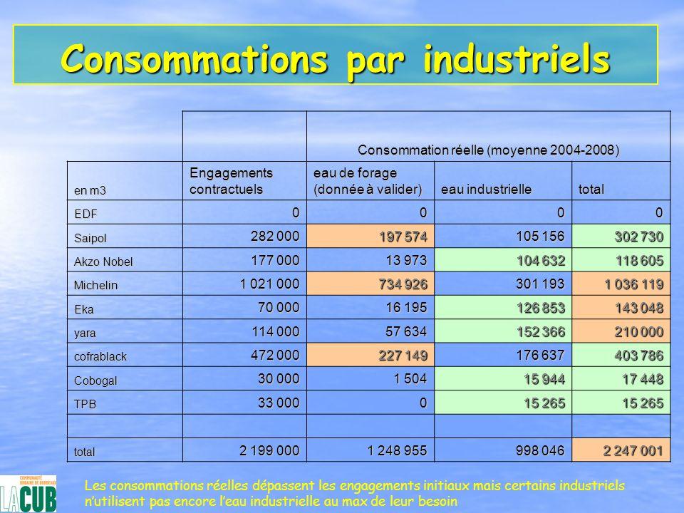 Consommations par industriels Consommation réelle (moyenne 2004-2008) en m3 Engagements contractuels eau de forage (donnée à valider) eau industrielle