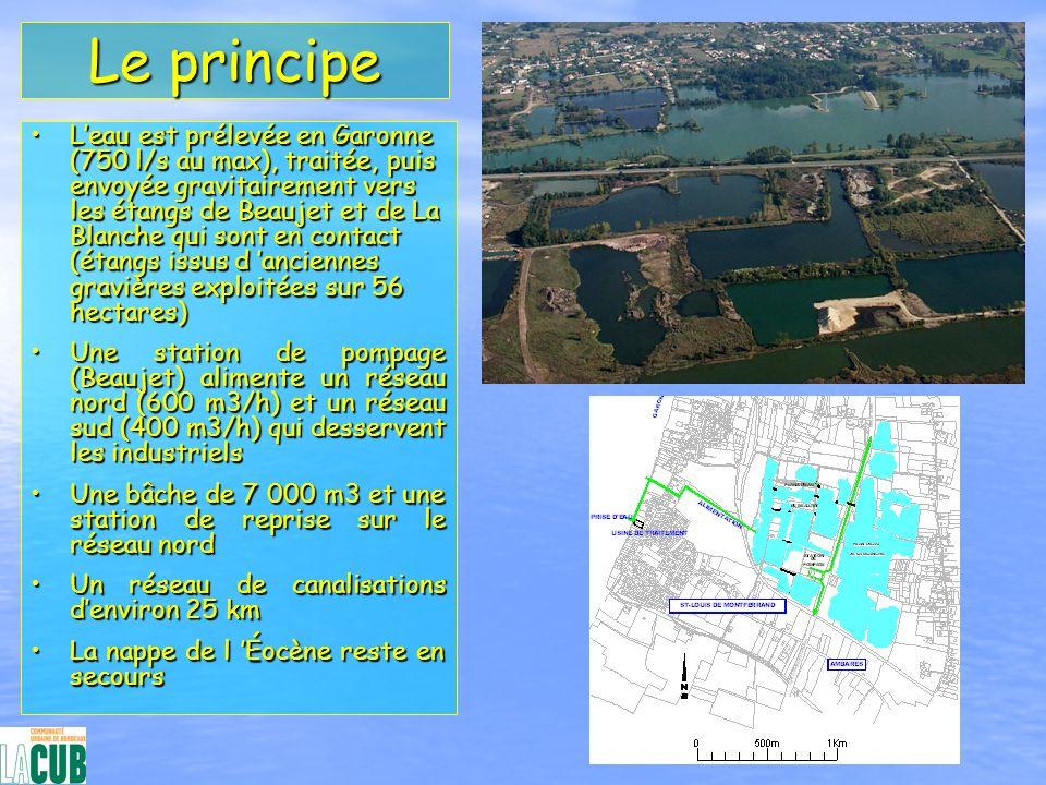 Le principe Leau est prélevée en Garonne (750 l/s au max), traitée, puis envoyée gravitairement vers les étangs de Beaujet et de La Blanche qui sont e