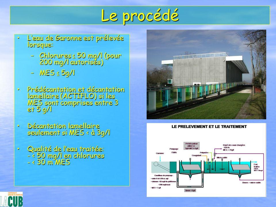 Le procédé Leau de Garonne est prélevée lorsque:Leau de Garonne est prélevée lorsque: –Chlorures 50 mg/l (pour 200 mg/l autorisés) –MES 5g/l Prédécant